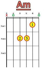 Am chord for guitar
