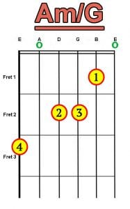 Am/G chord for guitar