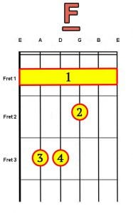 F barre chord for guitar