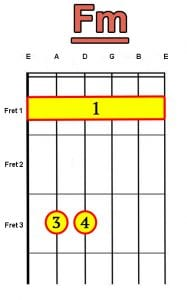 Fm barre chord for guitar
