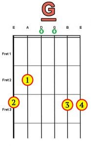 G chord for guitar