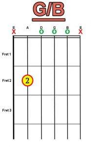G/B chord for guitar